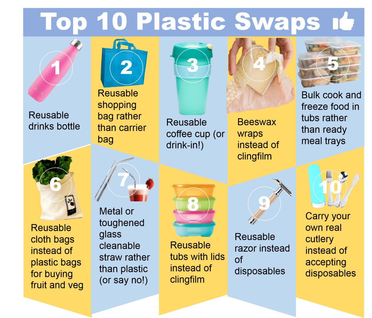 Top 10 Plastic Swaps picture details on website